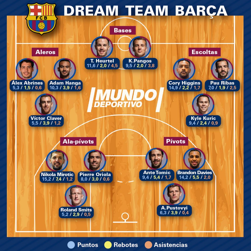 Dream Team Barça