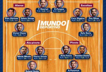Dream Team Barça