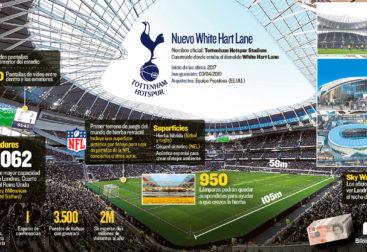 Estadio del Tottenham
