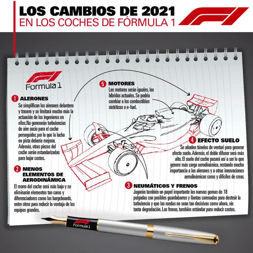 Los cambios de la Fórmula 1 2021