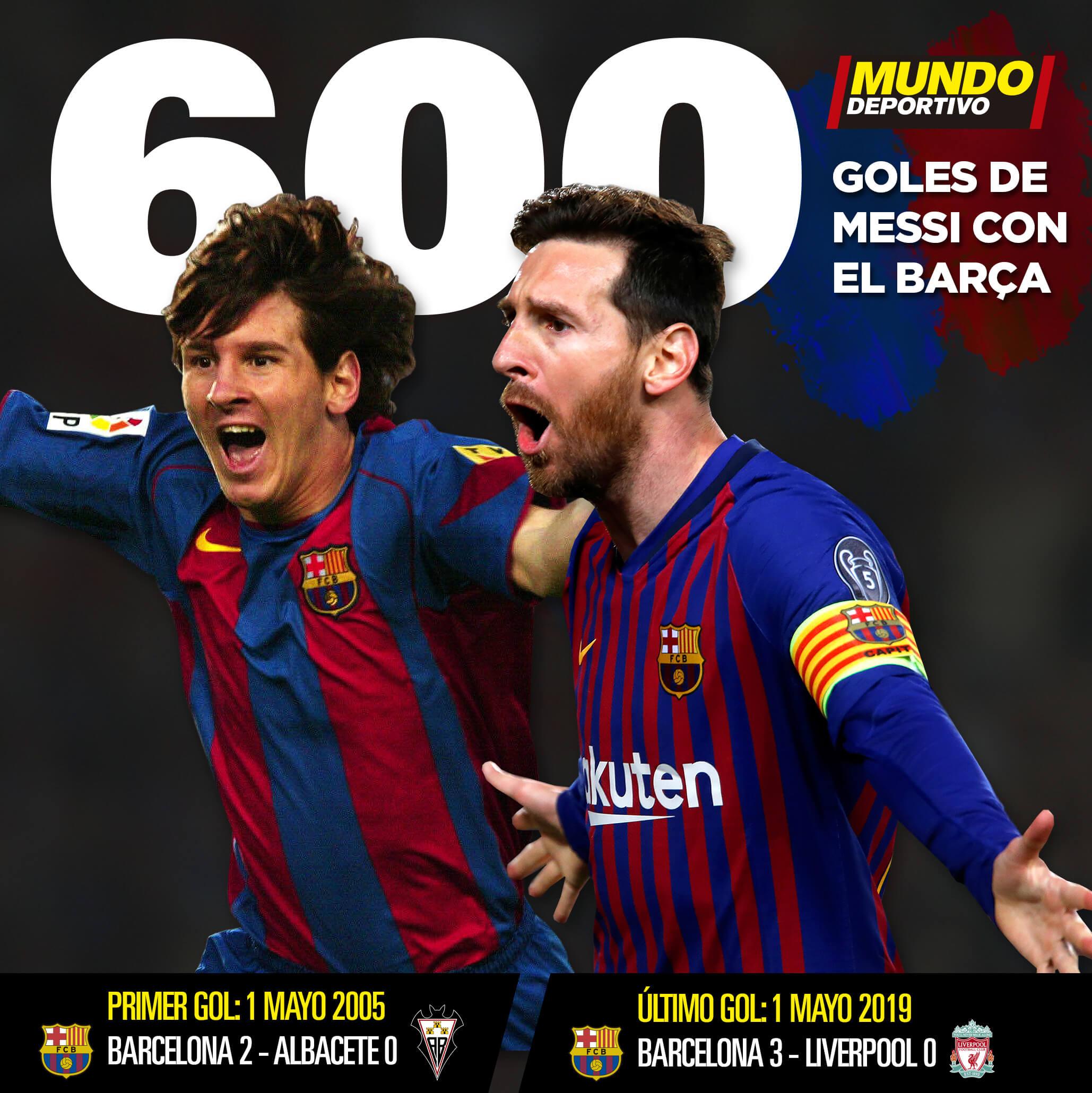 600 goles de Messi con el Barça